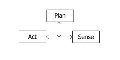 Reactive Paradigm