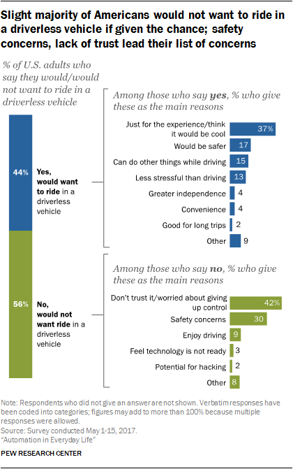 Slight majority of Americans would not want to ride in a driverless vehicle if given the chance; safety concerns, lack of trust lead their list of concerns